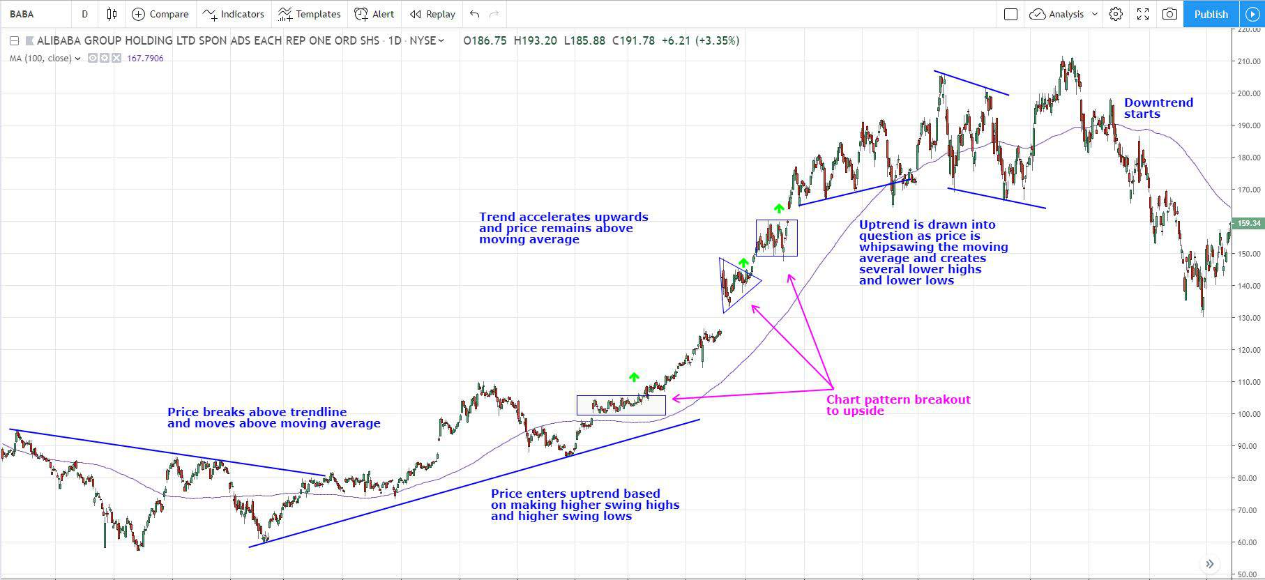 trading trend trading