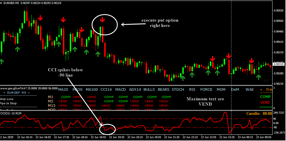 Prosuasa > binary options 1 minute indicator Follow by Email