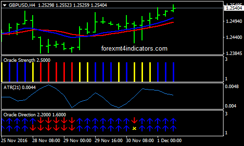Oracle Trading System For MT4
