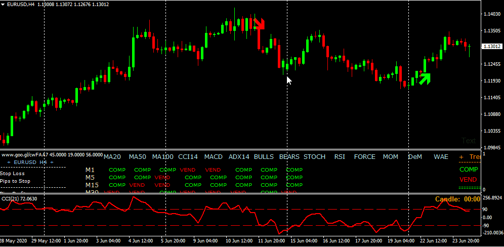 forex trading 15 minute turbo