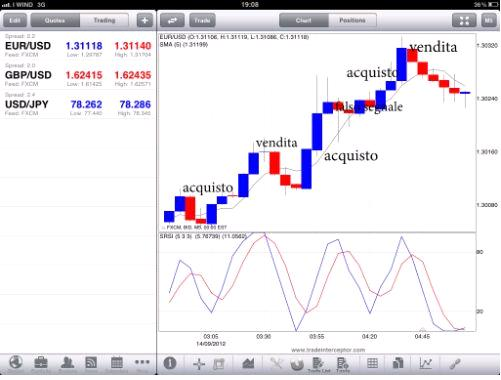 Migliore strategia forex for m5