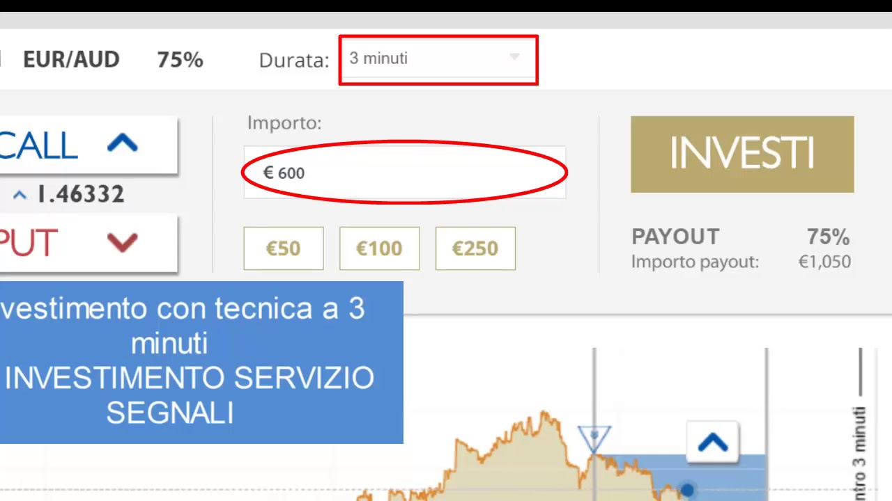 strategia video di opzioni binarie minuto