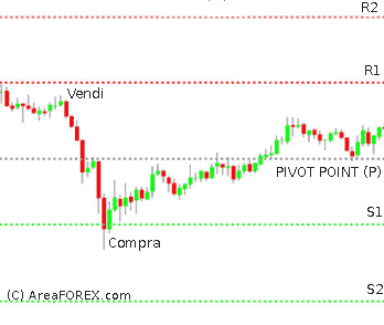 Strategia opzioni binarie Pivot Point - Trading Online