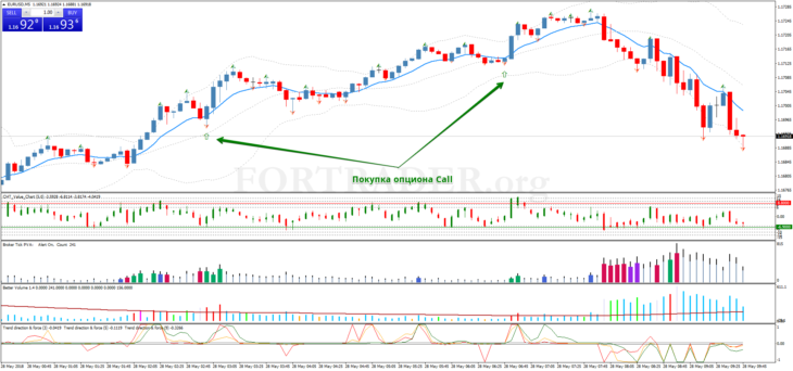 strategie di day trading per opzioni binarie)