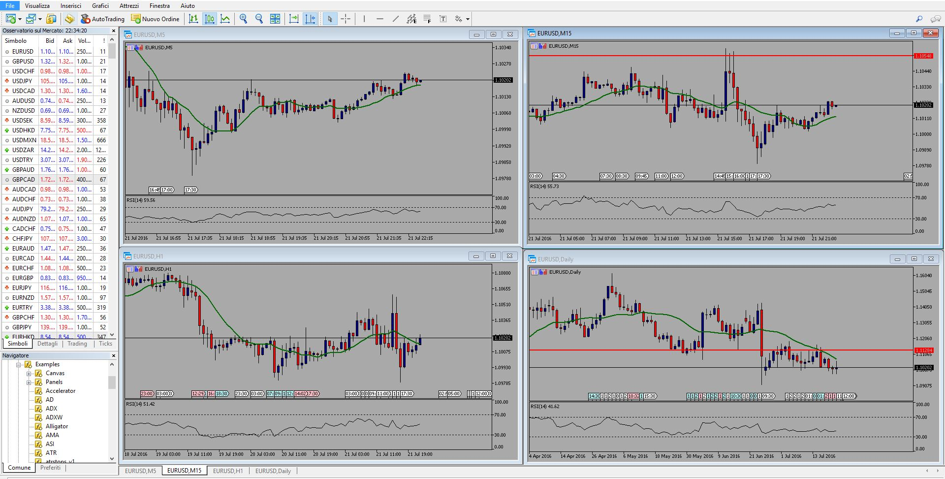 Indicatori per scalping forex | adhocstrategy.it