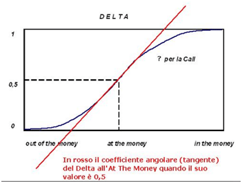Delta e Gamma Neutral